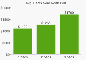 Graph of average rent prices for North Port