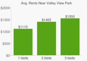 Graph of average rent prices for Valley View Park