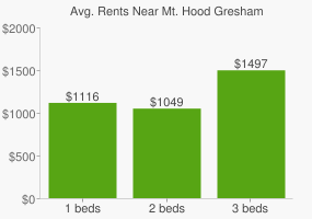 Graph of average rent prices for Mt. Hood Gresham