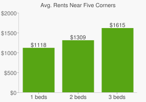 Graph of average rent prices for Five Corners