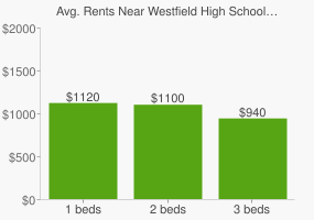Graph of average rent prices for Westfield High School