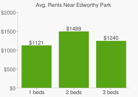 Graph of average rent prices for Edworthy Park