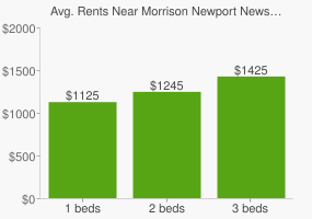 Graph of average rent prices for Morrison Newport News