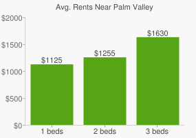 Graph of average rent prices for Palm Valley