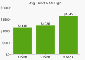 Graph of average rent prices for Elgin