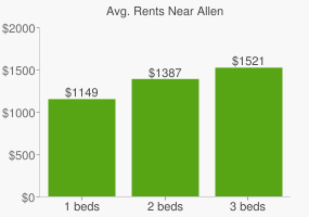 Graph of average rent prices for Allen