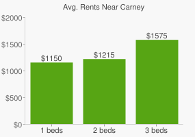 Graph of average rent prices for Carney