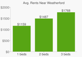 Graph of average rent prices for Weatherford