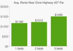 Graph of average rent prices for Dixie-Highway 407 Park
