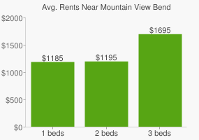 Graph of average rent prices for Mountain View Bend
