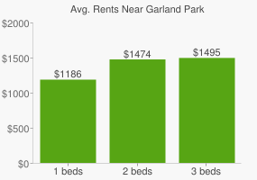 Graph of average rent prices for Garland Park