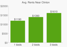 Graph of average rent prices for Clinton