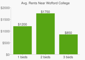 Graph of average rent prices for Wofford College