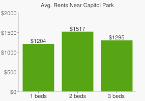 Graph of average rent prices for Capitol Park