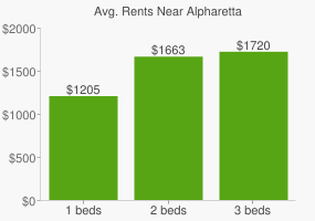 Graph of average rent prices for Alpharetta