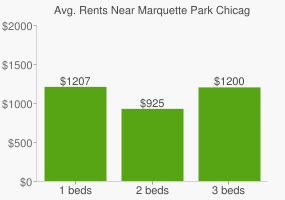 Graph of average rent prices for Marquette Park Chicago