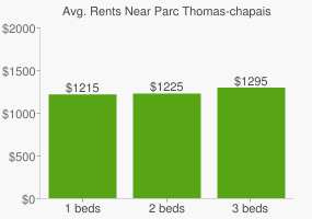 Graph of average rent prices for Parc Thomas-chapais