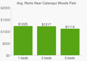 Graph of average rent prices for Cataraqui Woods Park