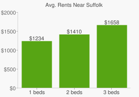 Graph of average rent prices for Suffolk