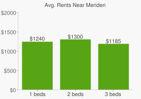 Graph of average rent prices for Meriden
