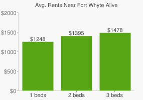 Graph of average rent prices for Fort Whyte Alive