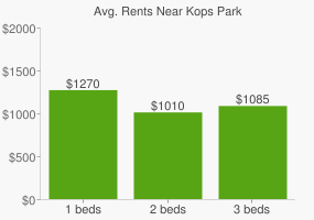 Graph of average rent prices for Kops Park