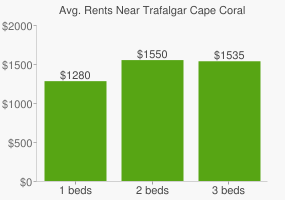 Graph of average rent prices for Trafalgar Cape Coral