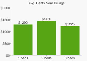 Graph of average rent prices for Billings