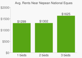 Graph of average rent prices for Nepean National Equestrian Park