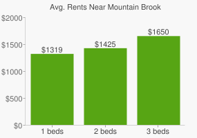 Graph of average rent prices for Mountain Brook