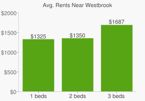 Graph of average rent prices for Westbrook