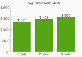 Graph of average rent prices for Orillia