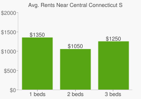 Graph of average rent prices for Central Connecticut State University