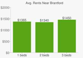 Graph of average rent prices for Brantford