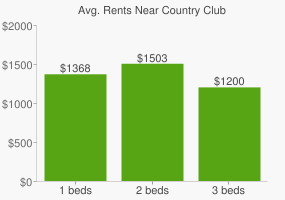 Graph of average rent prices for Country Club