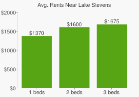 Graph of average rent prices for Lake Stevens