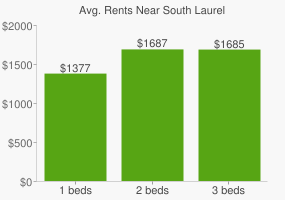 Graph of average rent prices for South Laurel