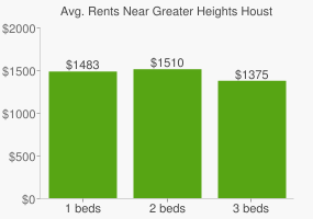 Graph of average rent prices for Greater Heights Houston