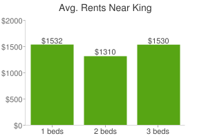 Graph of average rent prices for King