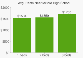 Graph of average rent prices for Milford High School