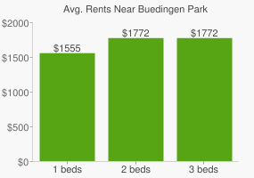 Graph of average rent prices for Buedingen Park