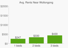 Graph of average rent prices for Wollongong