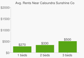 Graph of average rent prices for Caloundra Sunshine Coast