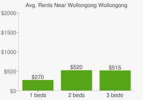 Graph of average rent prices for Wollongong Wollongong