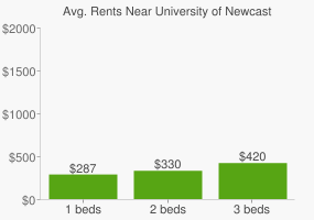 Graph of average rent prices for University of Newcastle