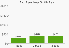 Graph of average rent prices for Griffith Park