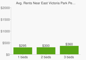 Graph of average rent prices for East Victoria Park Perth