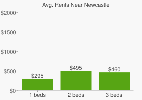 Graph of average rent prices for Newcastle