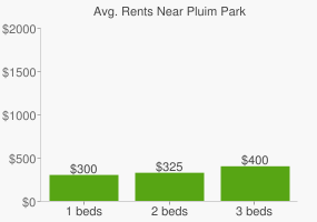 Graph of average rent prices for Pluim Park