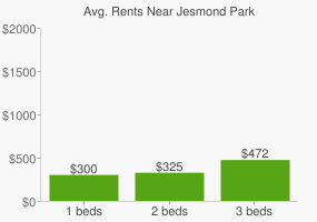 Graph of average rent prices for Jesmond Park